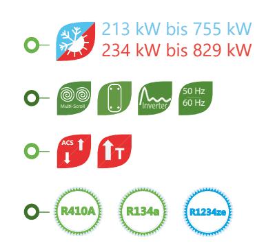 LANGIA KZB Kaltwassersätze und Multiscroll-Wärmepumpen mit hoher Leistung für industrielle Anwendungen